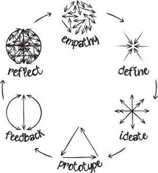 "What is ""Design-Thinking?""   information analyst"