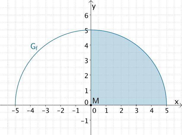 Flächeninhalt des Viertelkreis, den der Graph von f im I. Quadranten mit den Koordinatenachsen einschließt.