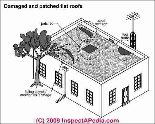 Best How To Fix And Avoid Flat Roof Leaks Epdm Roof New 400 x 300