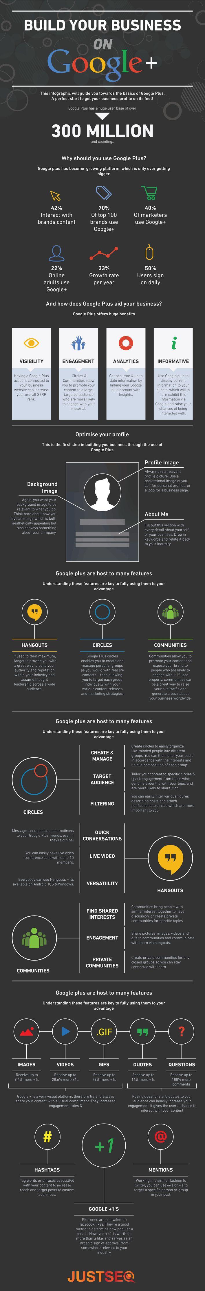 Wat kan je als #bedrijf doen op #Google+?
