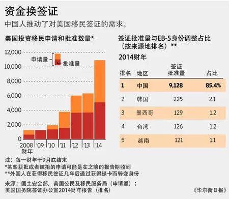 巴菲特看上中国投资移民的钱 (组图) | www.wenxuecity.com