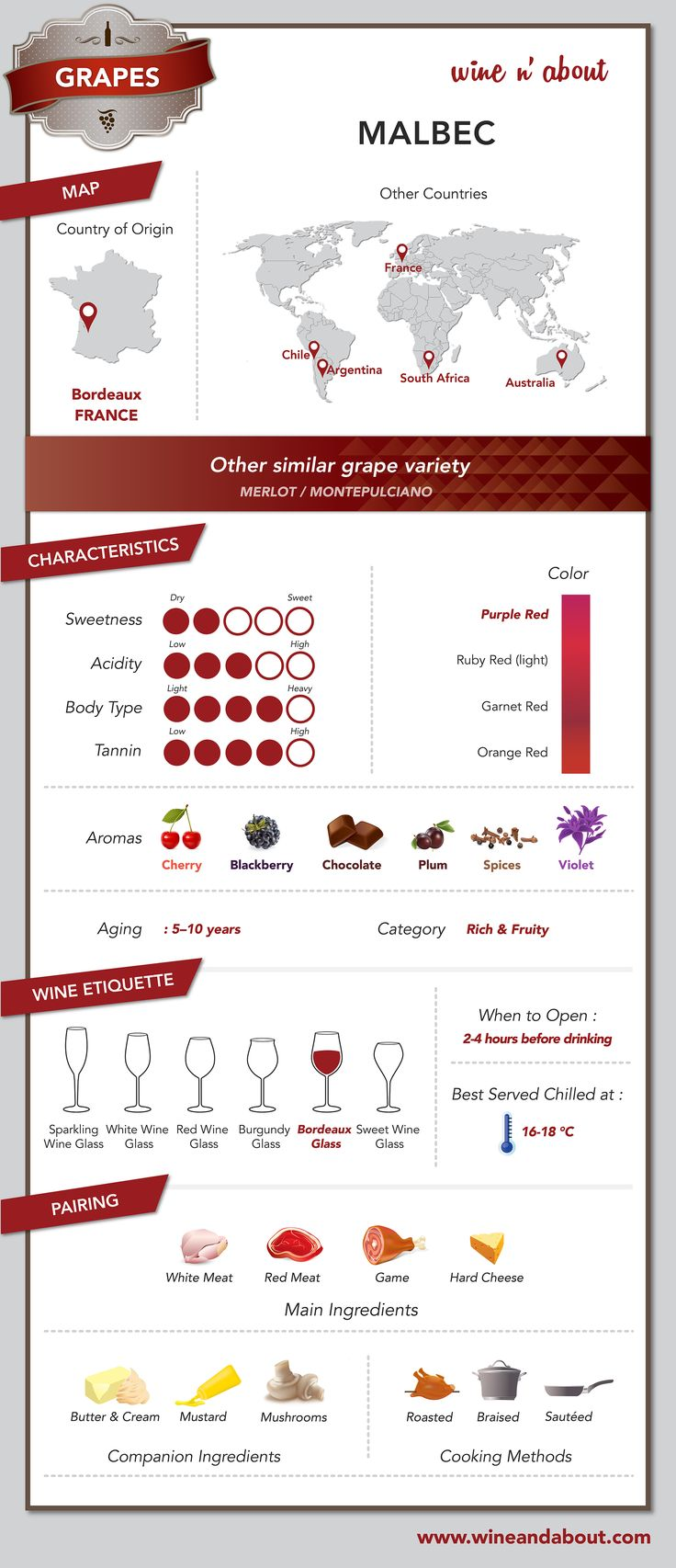The Malbec grape is used to produce medium to full-bodied, dry red wine with good acidity and higher tannins and alcohol levels. The grapes tend to have dark, inky purple color profiles and ripe fruit flavors of cherry, plum and blackberry, which give to Malbec wines a decidedly jammy character.