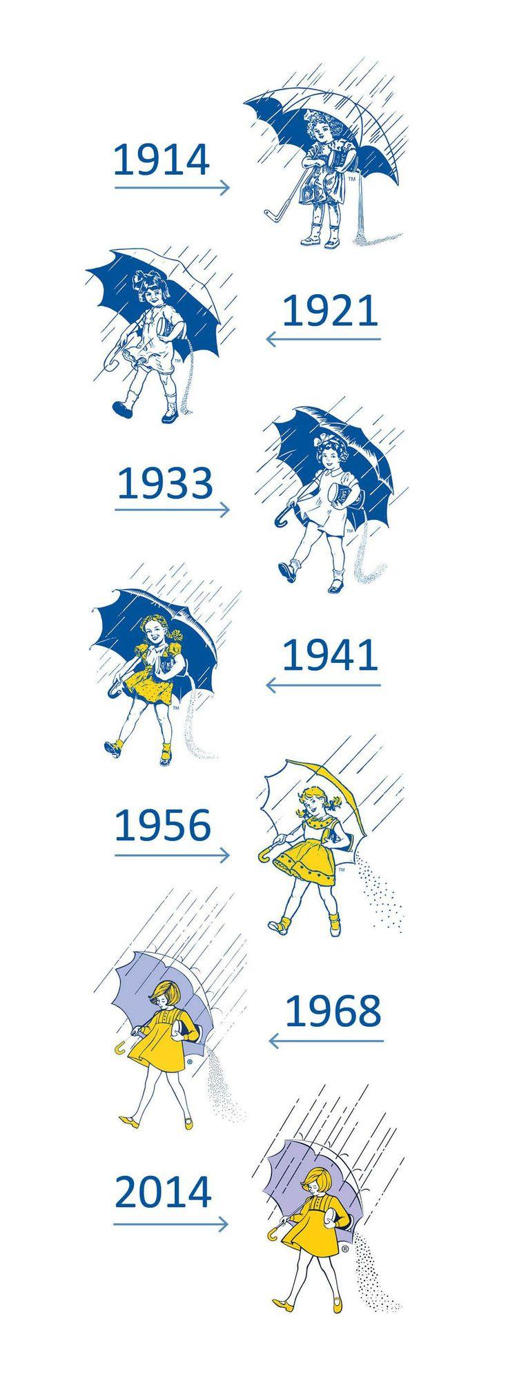 Morton Salt Icon Timeline - 100th Anniversary