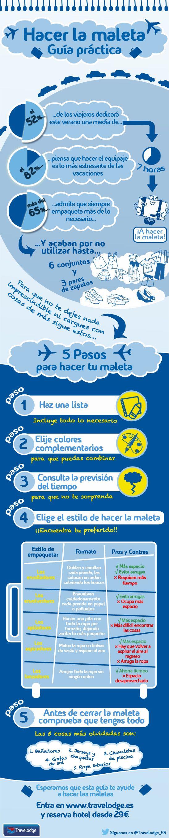 Guía Práctica para Hacer las Maleta || Consejos para empaquetar | Blog de Travelodge España