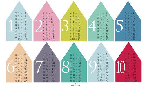tables de multiplication affiche print accessoire déco décoration chambre…