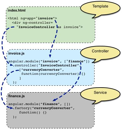 AngularJS: Conceptual Overview