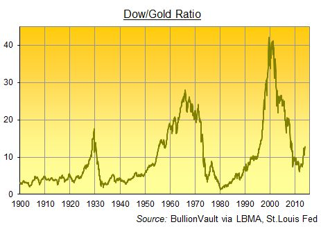 Dow/Gold Ratio Jumps Back to 2008