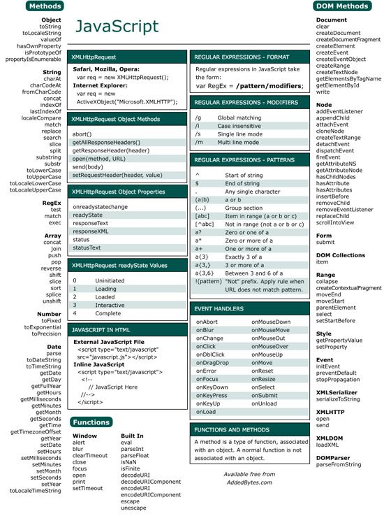 JavaScript Cheatsheet. So glad I found this!http://www.addedbytes.com/cheat-sheets/javascript-cheat-sheet/