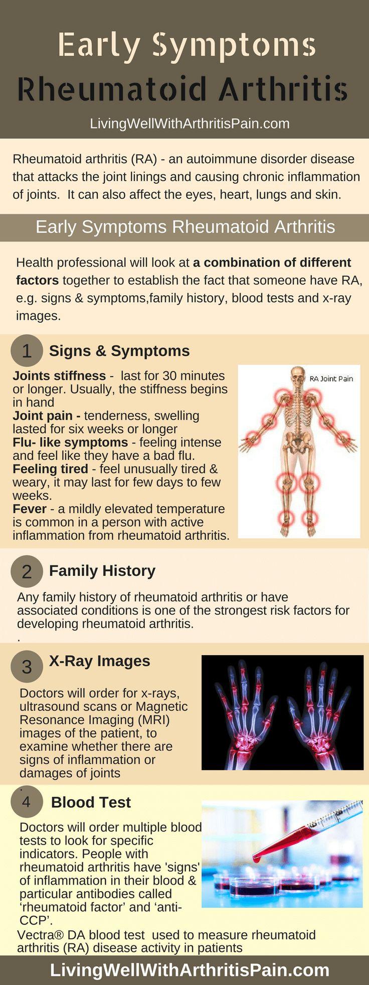 A combination of Early Symptoms Rheumatoid Arthritis