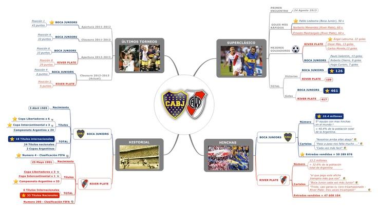 BOCA vs RIVER: Nuevo partido en Mind Mapping ¿Enemigos o Rivales?
