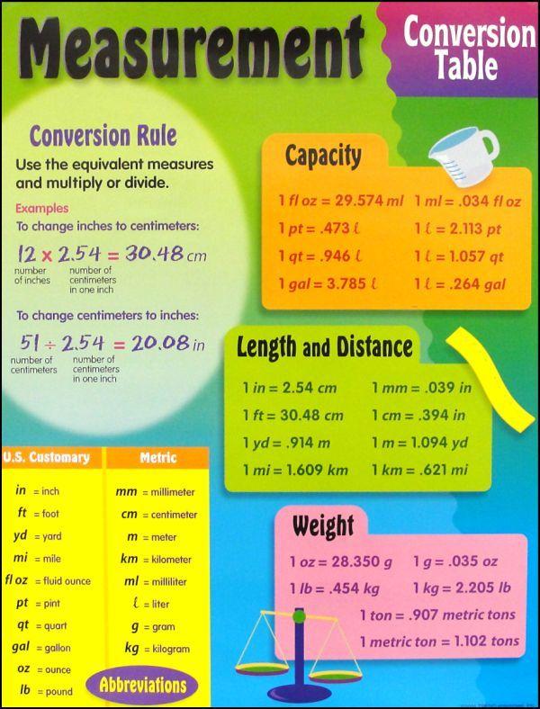 Worksheets Conversion Table 17 beste over metric conversion table op pinterest metrieke stelsel chemie en periodiek systeem