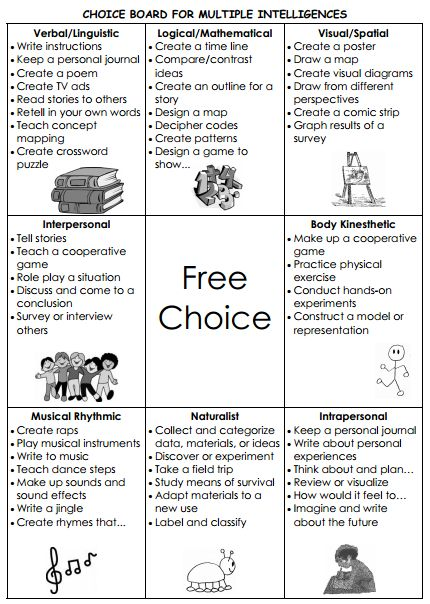 Differentiated Instruction - Choice Boards. Allow different final products for research!