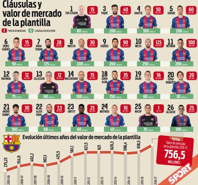 Barcelona elenco Sport (Foto: Reprodução / Sport)