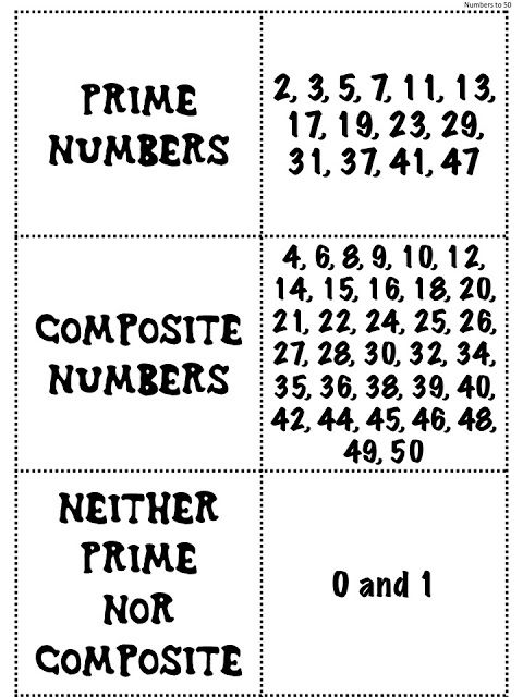 Prime Number Chart Prime Vs Composite Number Anchor Chart Best