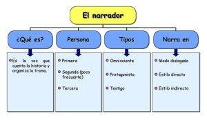 Ejemplos de textos narrativos, es un género literario, un texto escrito en prosa, común para la anécdota, la biografía, la novela y el cuento