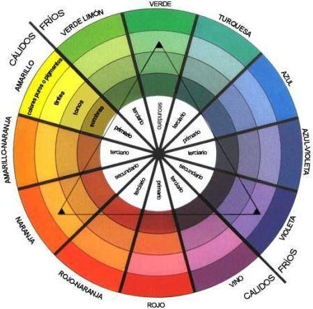 Como combinar colores de forma armoniosa con el circulo cromático.