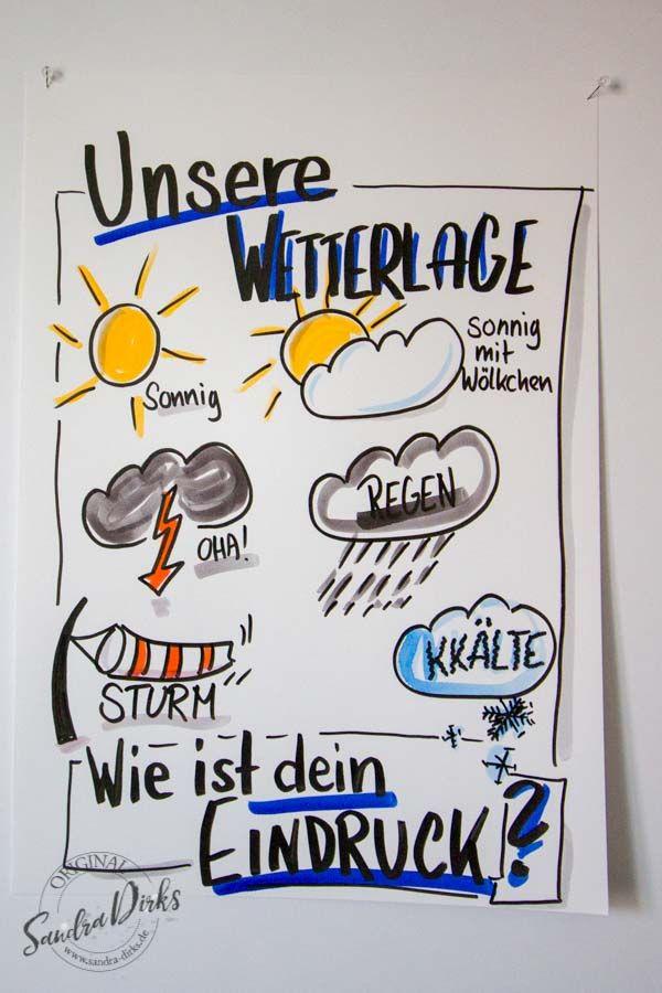 Mini - Flipchartkurs - So zeichnest du die Wetterlage auf dein Flipchart https://sandra-dirks.de/mini-flipchartkurs-so-zeichnest-du-die-wetterlage-auf-dein-flipchart/