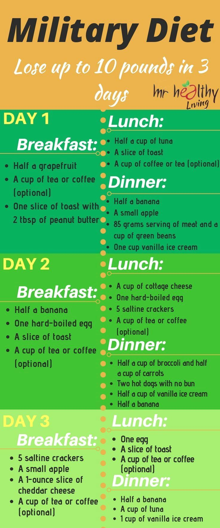 4 Day Diet Plans: The Military Diet, Also Known As The 3 Day Diet, Can Help
