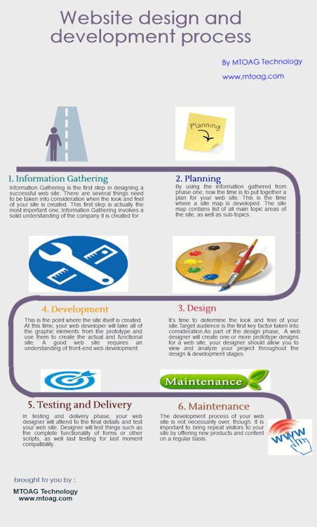 Infographics explains all the process of website development, and also covers requirements of website design & development. http://www.mtoag.com/drupal-programmer.htm