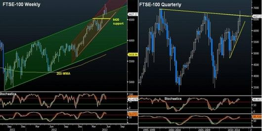 FTSE-100 Technicals & Fundamentals