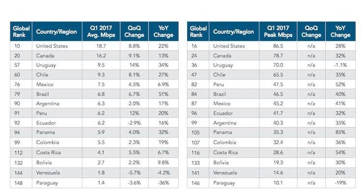 internet-3 Chile tiene la cuarta velocidad de internet más rápida de América