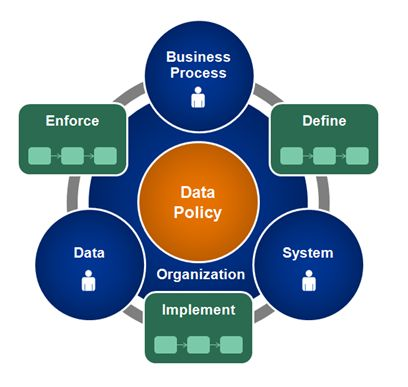 Kalido Data Governance Framework