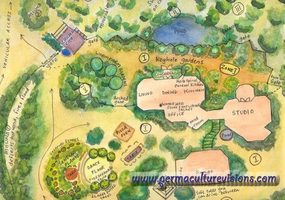 Difference Between Organic Farming and Permaculture - Permaculture Visions Online Institute