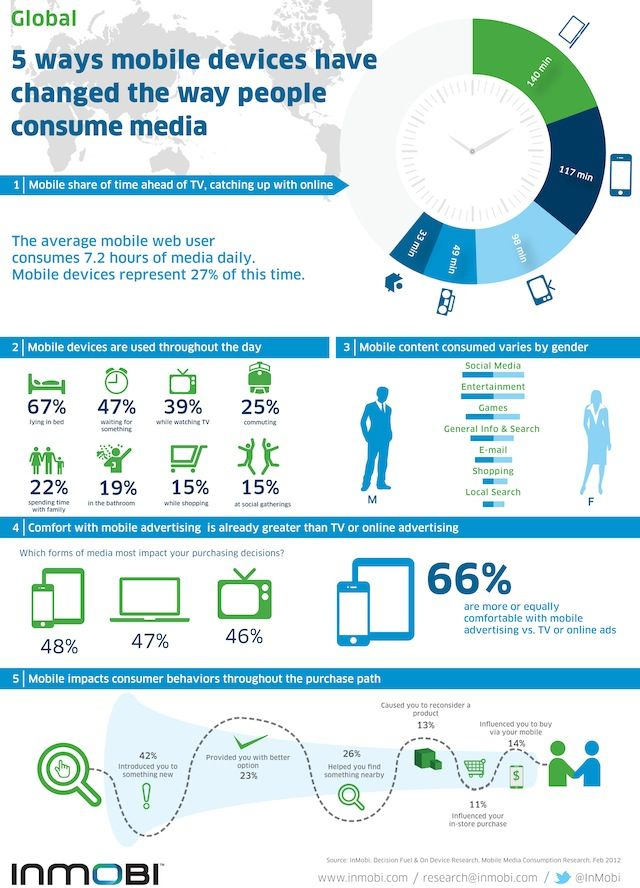 A nice infographic about impact of mobile devices on the way people consume media today.