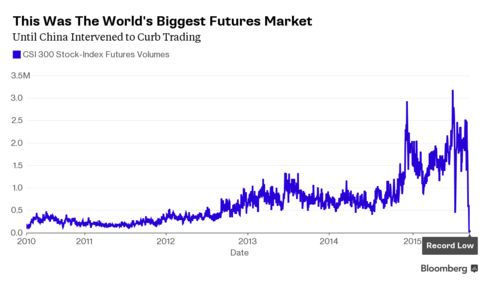 China Just Killed the World's Biggest Stock-Index Futures Market - Bloomberg Business