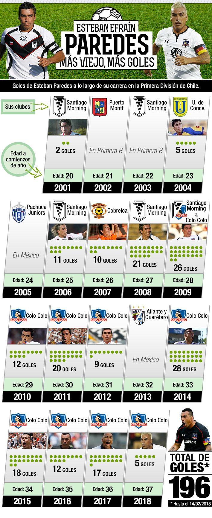Goleador a través del tiempo: Cómo ha sido la evolución de anotaciones de Esteban Paredes en Primera División   Emol.com