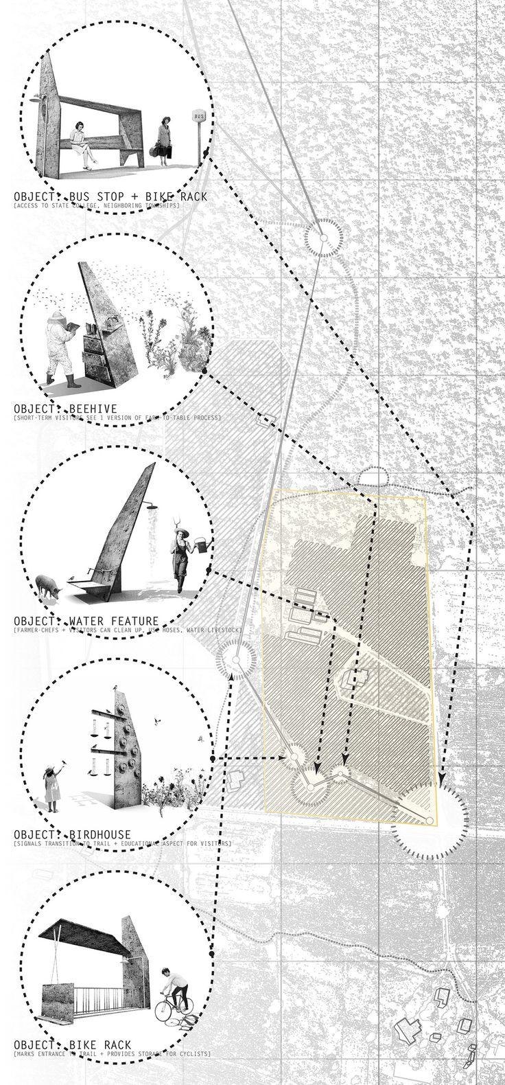 farm-to-table penn state architecture diagram #pennstate #architecture #objects #diagram #farm