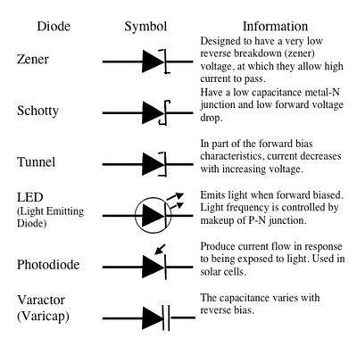 wiring diagram diode symbol wiring diagram splice symbol different types of diodes | electronic circuits in 2019 ... #14