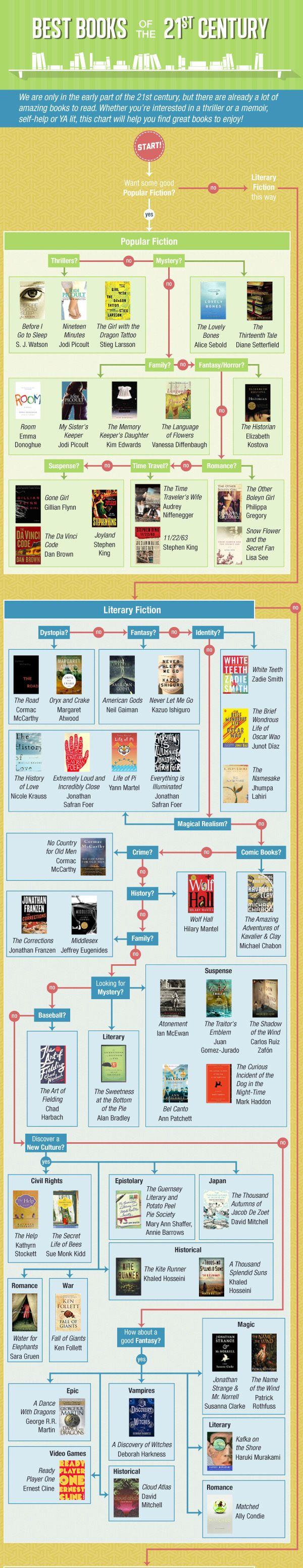 L'infographie du jour : un best-of littéraire de ces 15 dernières années - Grazia.fr