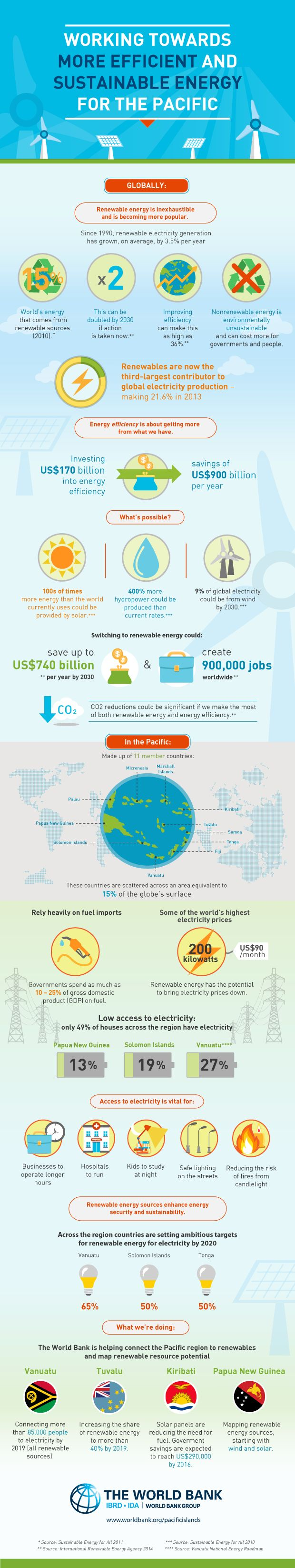 Working Towards more Efficient and Sustainable Energy for the Pacific Islands. #infographic #infografis #worldbank