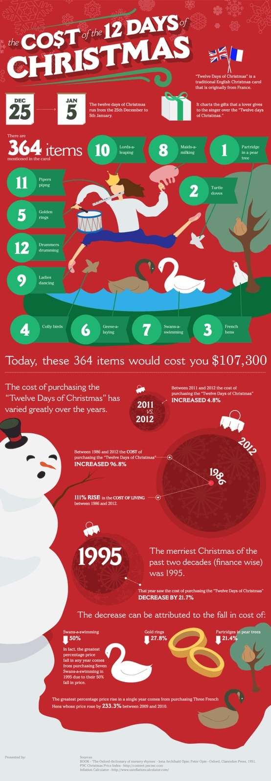 best Christmas Infographics Infographic Awesomeness images on