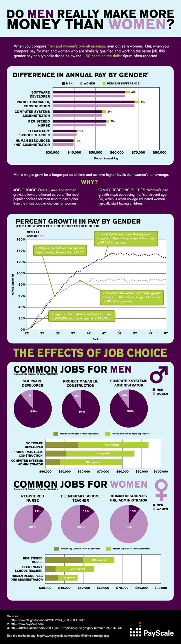 Do Men Really Earn More Than Women? Find out why women's pay growth slows at age 30 and peaks by 39