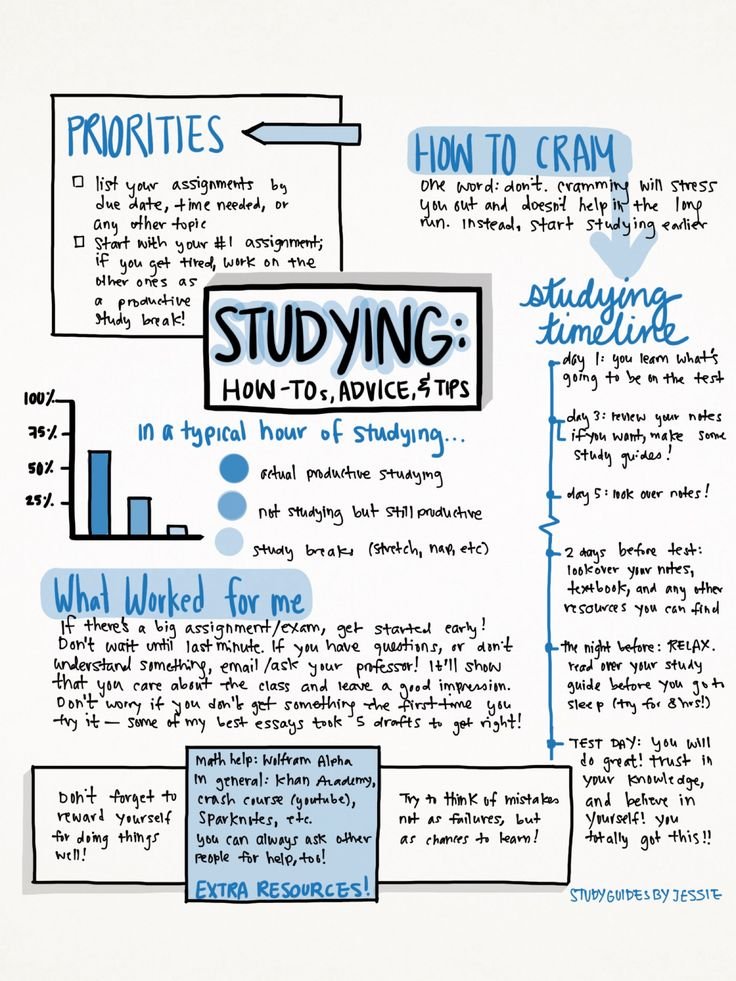 studyguidesbyjessie: Here's a little… study guide(?) I put together just for fun! I was inspired by all the other studyblrs here and decided to give this my own personal twist. Everything on here (except for the Extra Resources box) came from my own brain! Please don't remove credit or anything; this took me way too long to create.