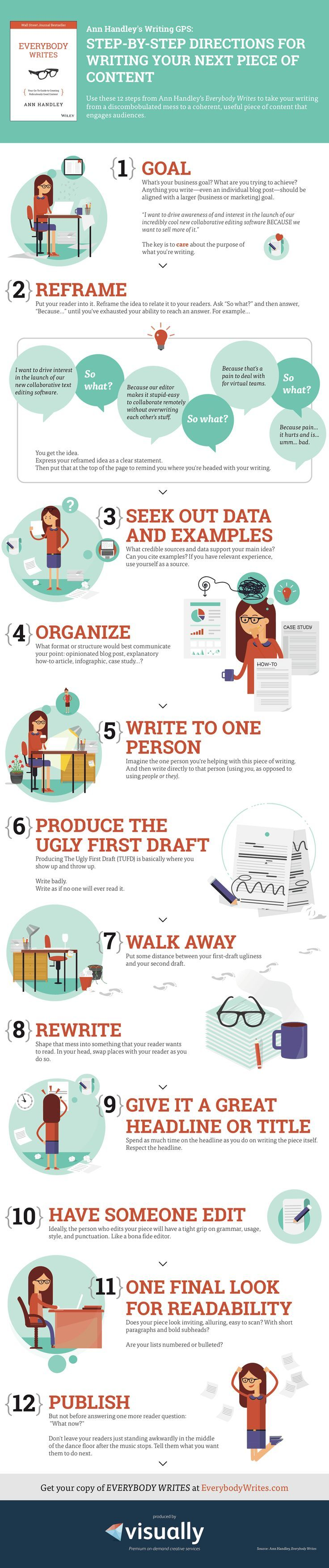 A Writing GPS: The step-by-step guide to creating your next piece of content by (Ann Handley) @MarketingProfs #Infographic