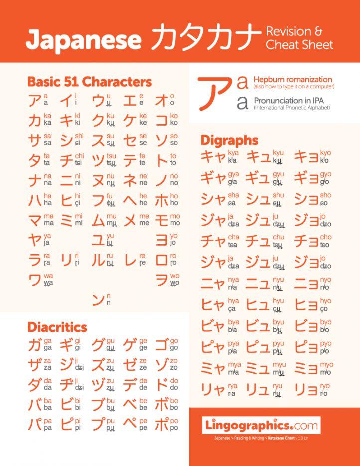 Japanese katakana chart with pronunciation in IPA