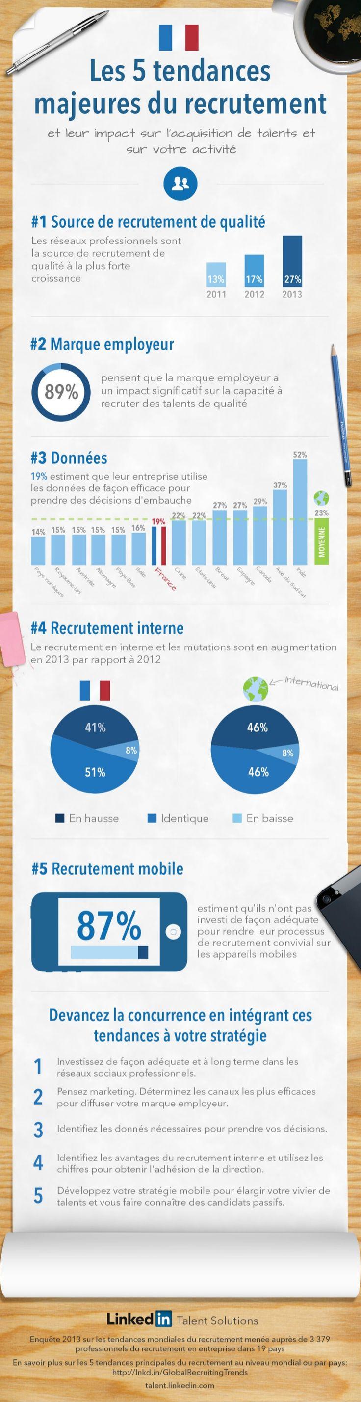 infographie-24805681 by LinkedIn France via Slideshare
