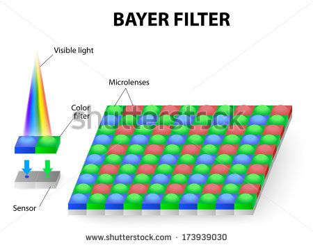 The Bayer RGB is commonly used in digital still cameras, camcorders, and scanners. Bayer filter pattern is 50% green, 25% red and 25% blue. human eye are most responsive around the green wavelengths