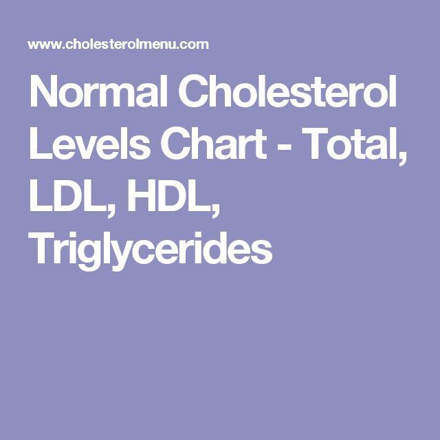 Normal Cholesterol Levels Chart - Total, LDL, HDL, Triglycerides