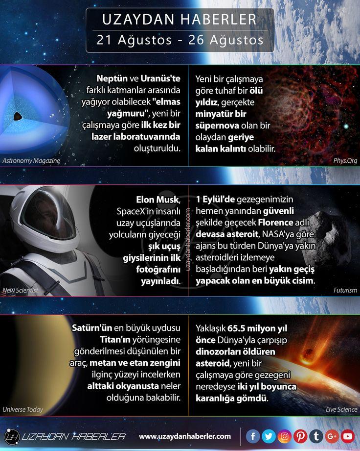 21 Ağustos  26 Ağustos | Uzaydan Haberler #uzaydabuhafta #space #science #news #uzay #bilim #uzaydanhaberler