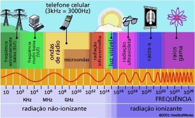 """O dicionário de física descreve radiação como: """"Designação genérica da energia que se propaga de um ponto a outro do espaço, no vácuo ou em um meio material, mediante um campo periódico ou um conjunto de partículas subatômicas"""", assim podemos dizer que radiação pode ser representada por qualquer forma de energia que se propaga com uma certa velocidade."""