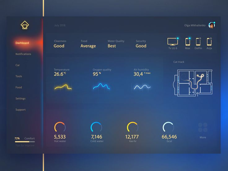 525 best UI Home Automation images on Pinterest Flat design