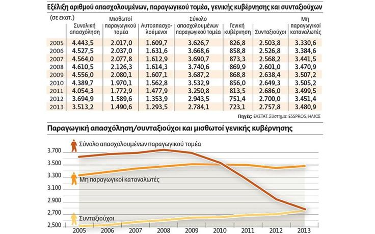 Red line is number of productive individuals currently employed.  Orange line is number of non productive consumers. Yellow line below is pensioners. Greece 2105.