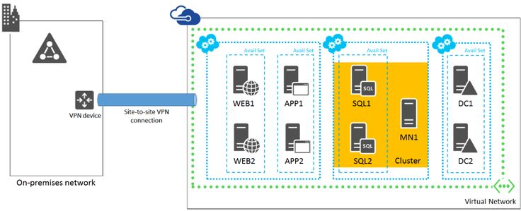 Planning for SharePoint 2013 on Azure Infrastructure Services