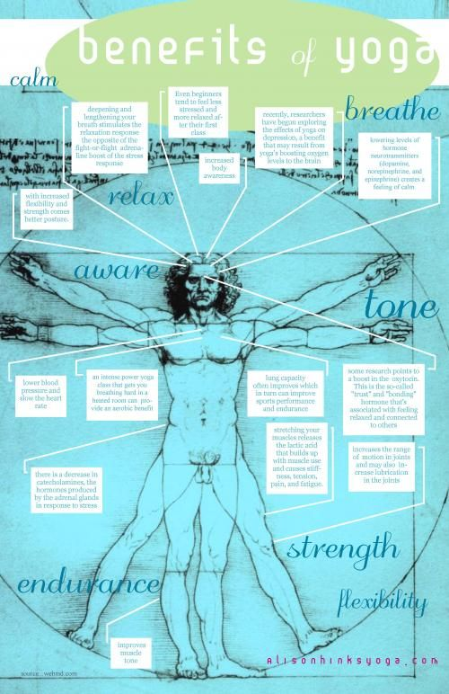 benefits of Yoga infograph by Alison Hinks.