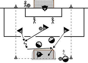Fußballtrainer erfahren in diesem Artikel wie sie in Unter- / Überzahlspielen effektiv die Torchancenverwertung ihres Teams verbessern können.