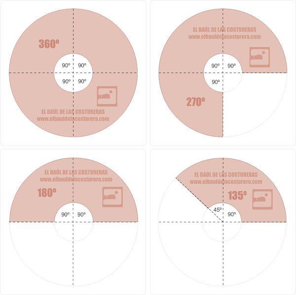 Círculos en confección | EL BAÚL DE LAS COSTURERAS Falda circular, falda plato, circle skirt